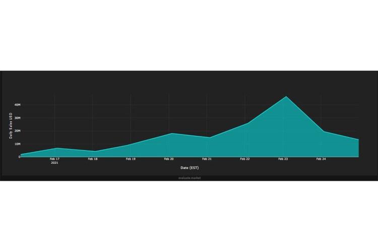 nba topshot rresources 0001 Graph 2