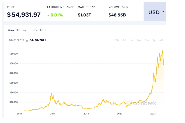 bitcoin price drop thoughts 0000 coindesk BTC chart 2021 04 28