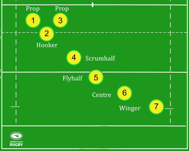 positions in rugby